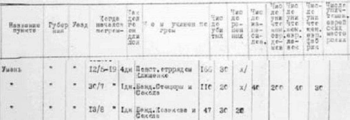 Statistic of pogroms in Uman from Kiev Archive