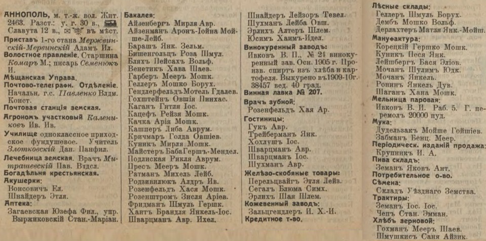 Annopol entrepreneurs list from Russian Empire Business Directories by 1913