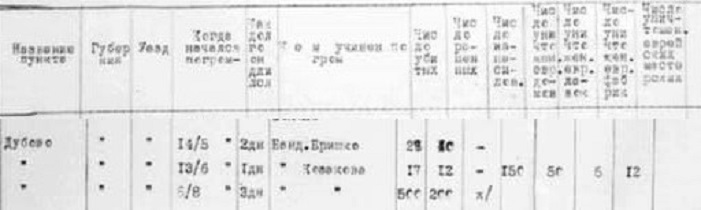 Statistic of pogroms in Dubova from Kiev Archive, fond 3050