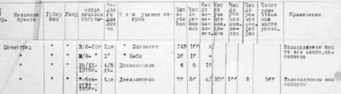 Statistic on pogroms in Justingrad, from fond 3050 of Kiev Oblast State Archive