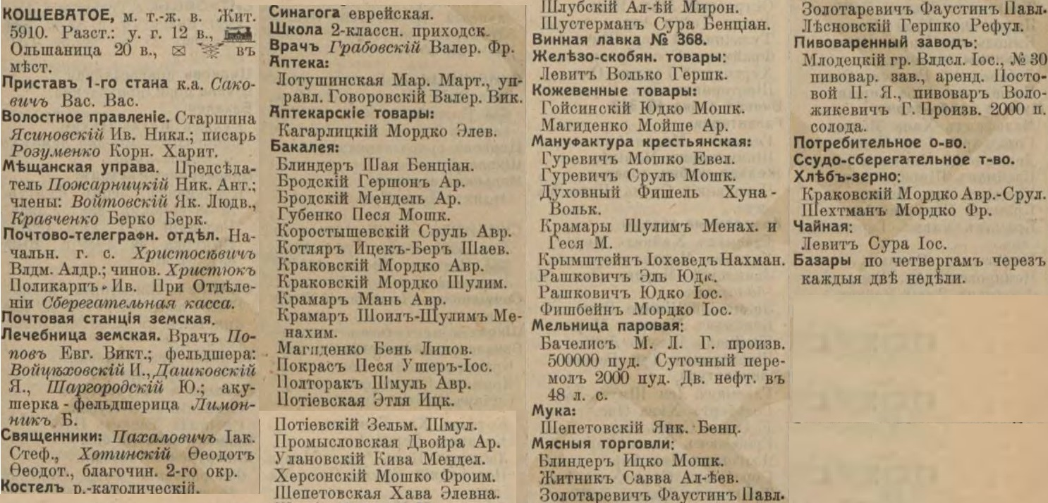 Kovshevatoe entrepreneurs list from Russian Empire Business Directories by 1913
