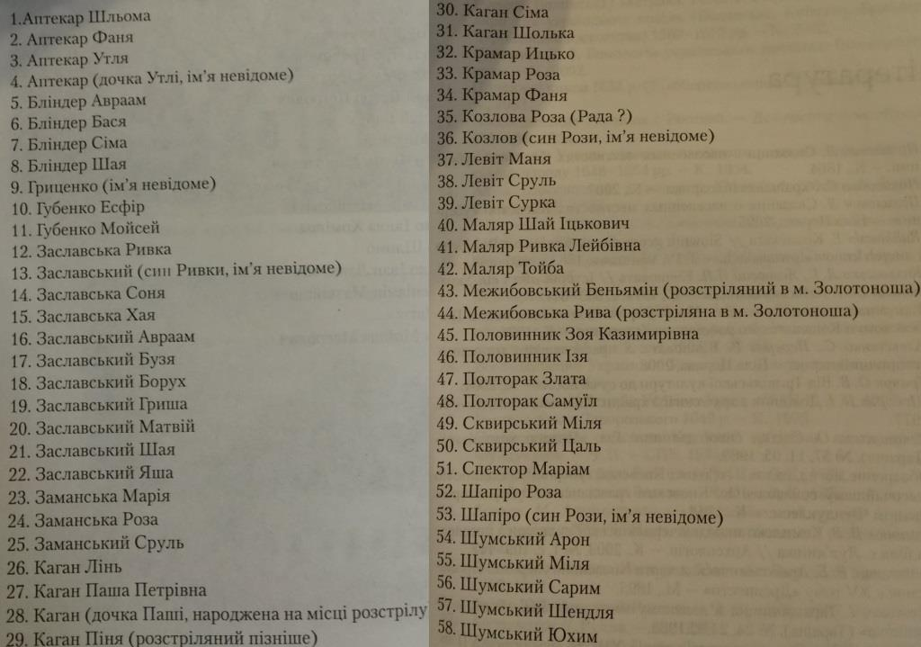 List of Holocaust victims in Kovshevatoe