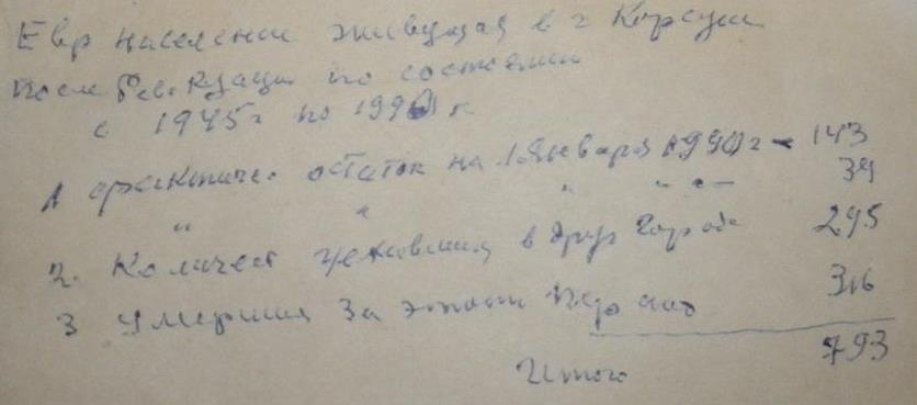 On this paper, Leib-Peisah Petrushanskiy wrote count of Korsun Jewish population from 1945 till 1990. In 1990, there were lived 143 Halakha Jews