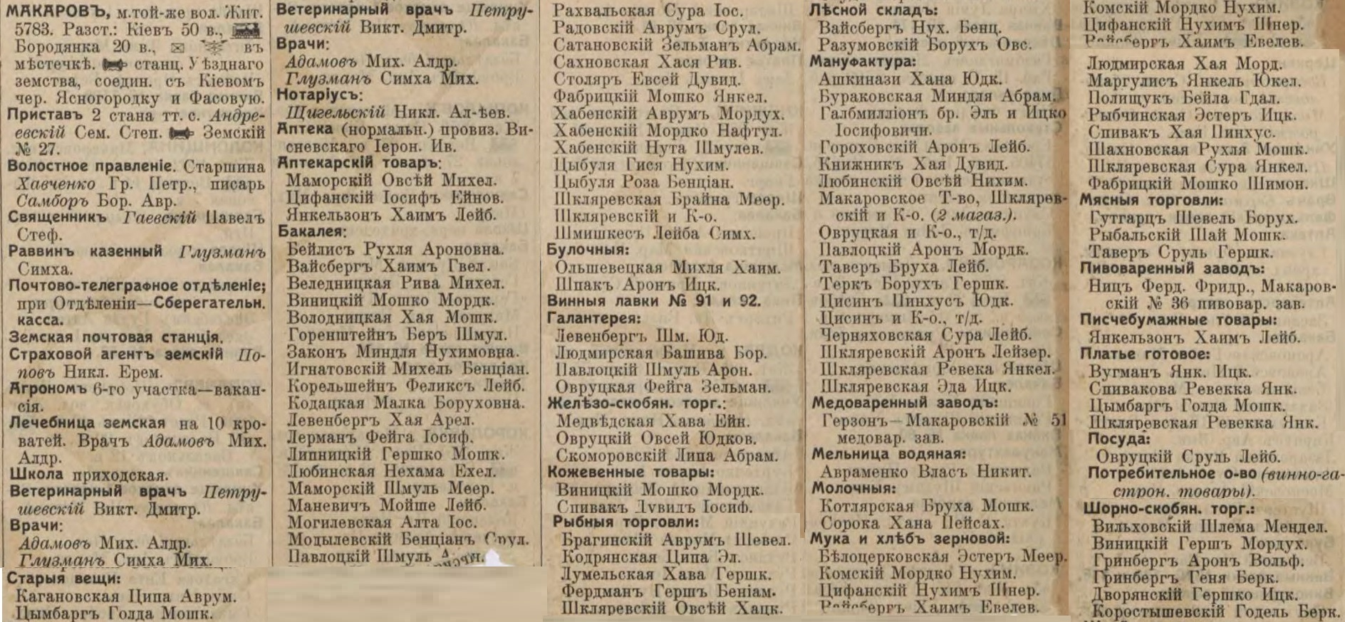 Makarov entrepreneurs list from Russian Empire Business Directories by 1913