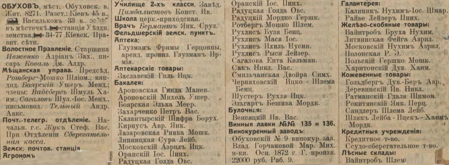 Obukhov entrepreneurs list from Russian Empire Business Directories by 1913