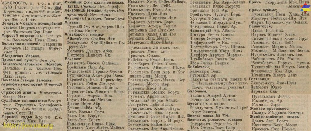Korosten entrepreneurs list from Russian Empire Business Directories by 1913, part 2
