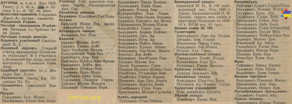 Luginy entrepreneurs list from Russian Empire Business Directories by 1913