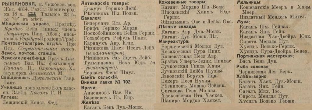 Rizhanovka entrepreneurs list from Russian Empire Business Directories by 1913